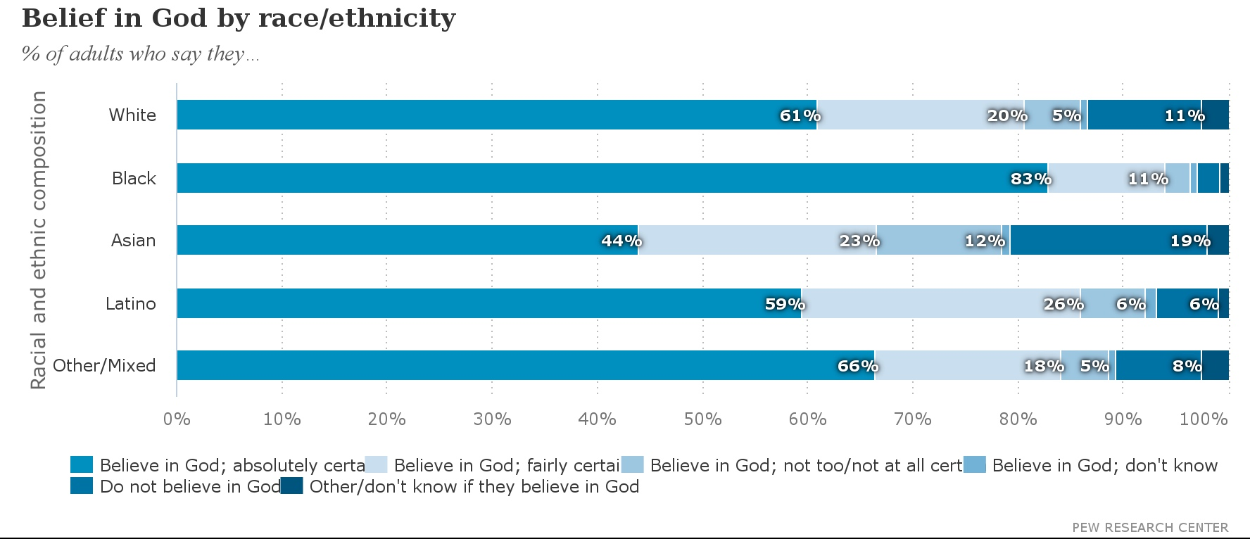 Belief_in_God_by_race-ethnicity_Fotor