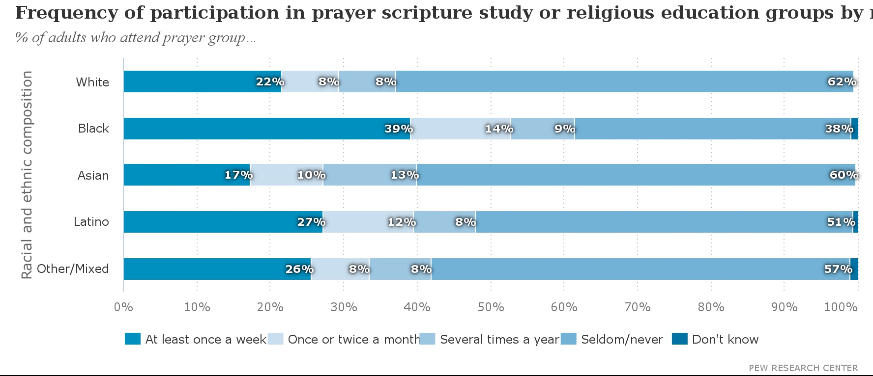 Frequency_of_participation_in_prayer_scripture_study_or_religious_education_groups_by_race-ethnicity_Fotor