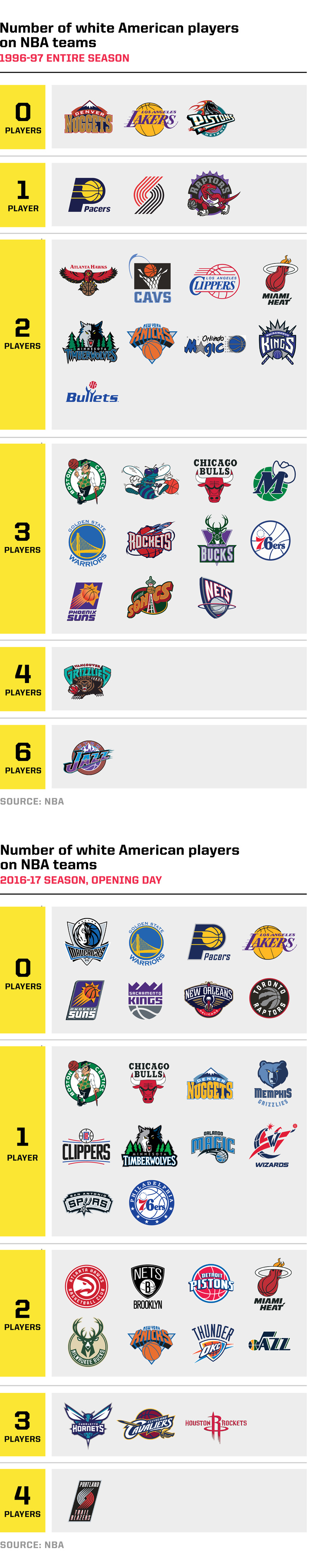 Where Are All The White American Nba Players