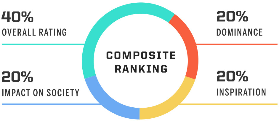 Composite Ranking breakdown, 40% overall rating, 20% dominance, 20% impact on society, 20% inspiration