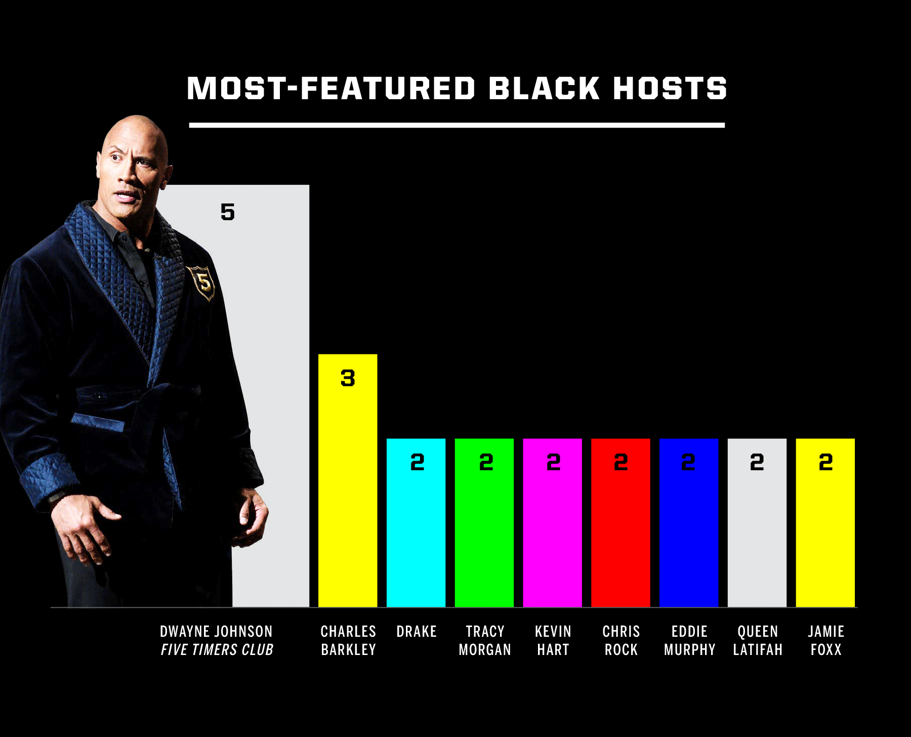most-featured hosts