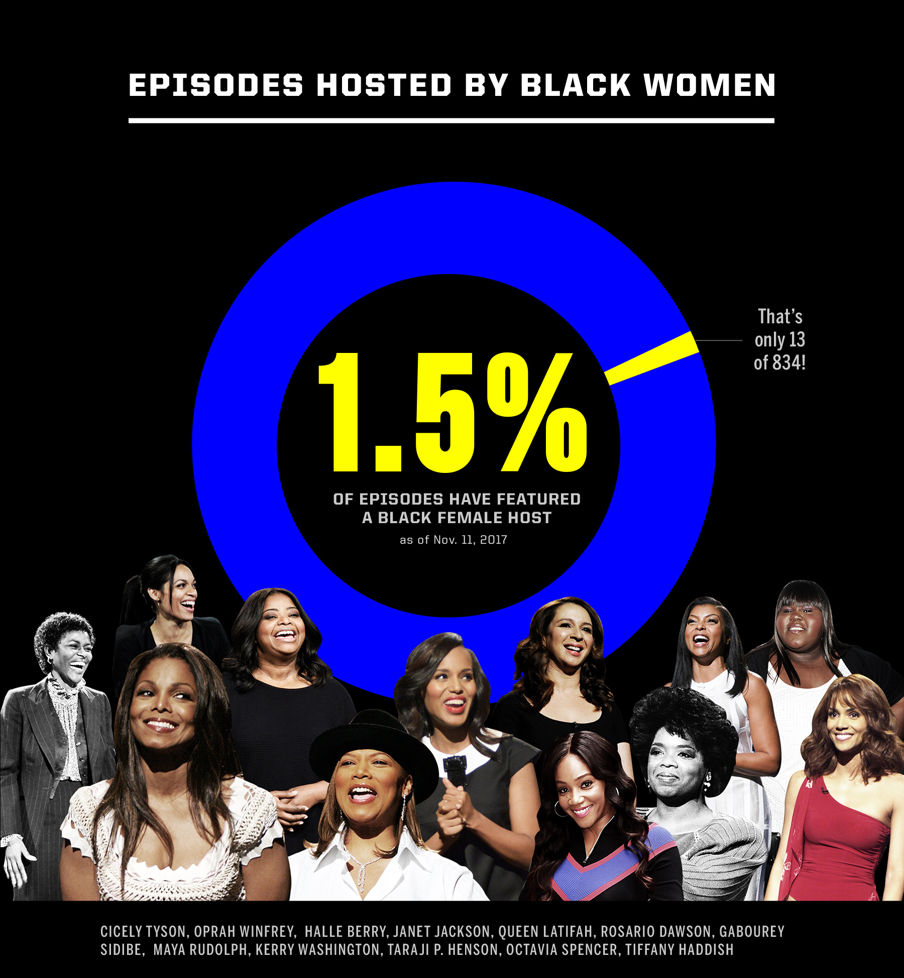 black female hosts