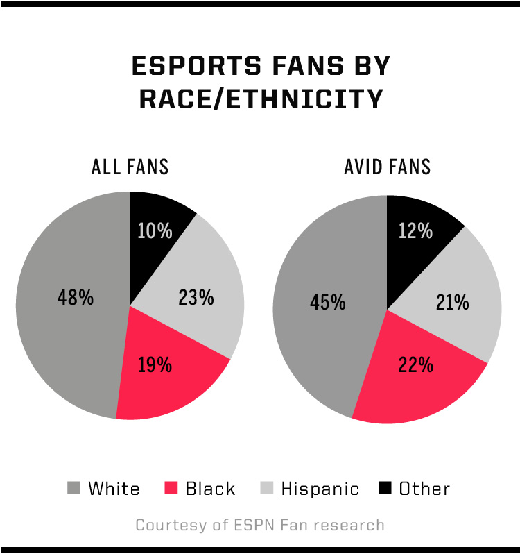 Why Arent More Black Kids Going Pro In Esports
